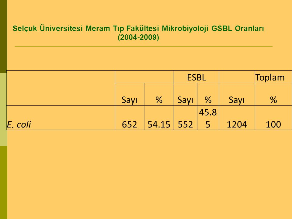 ESBL Toplam Sayı % E. coli 652 54.15 552 45.85 1204 100