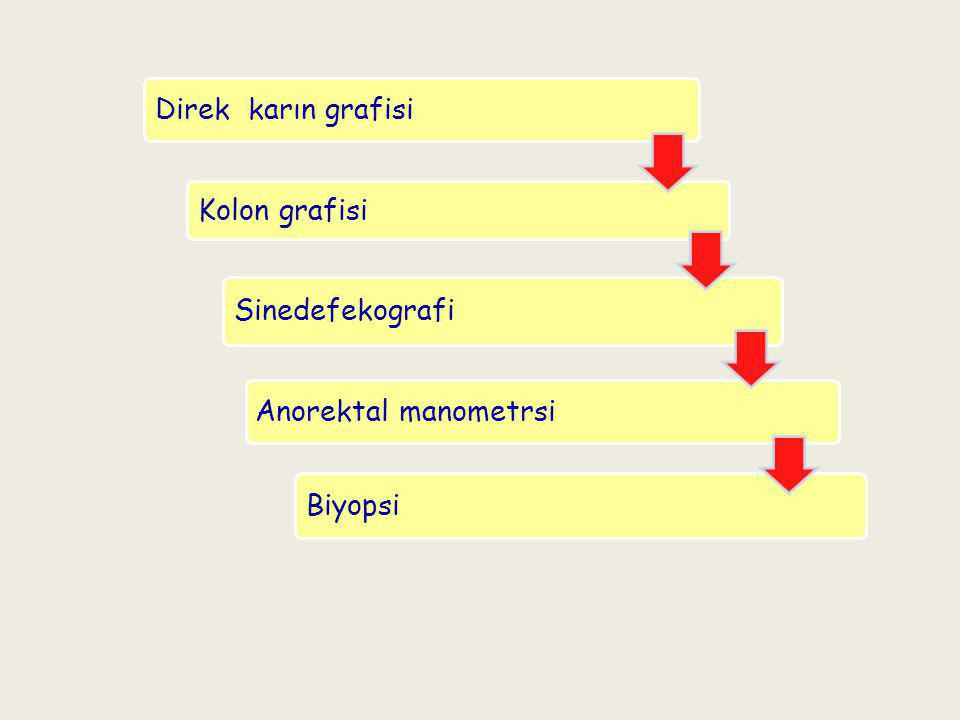 Direk karın grafisi Kolon grafisi Sinedefekografi Anorektal manometrsi Biyopsi
