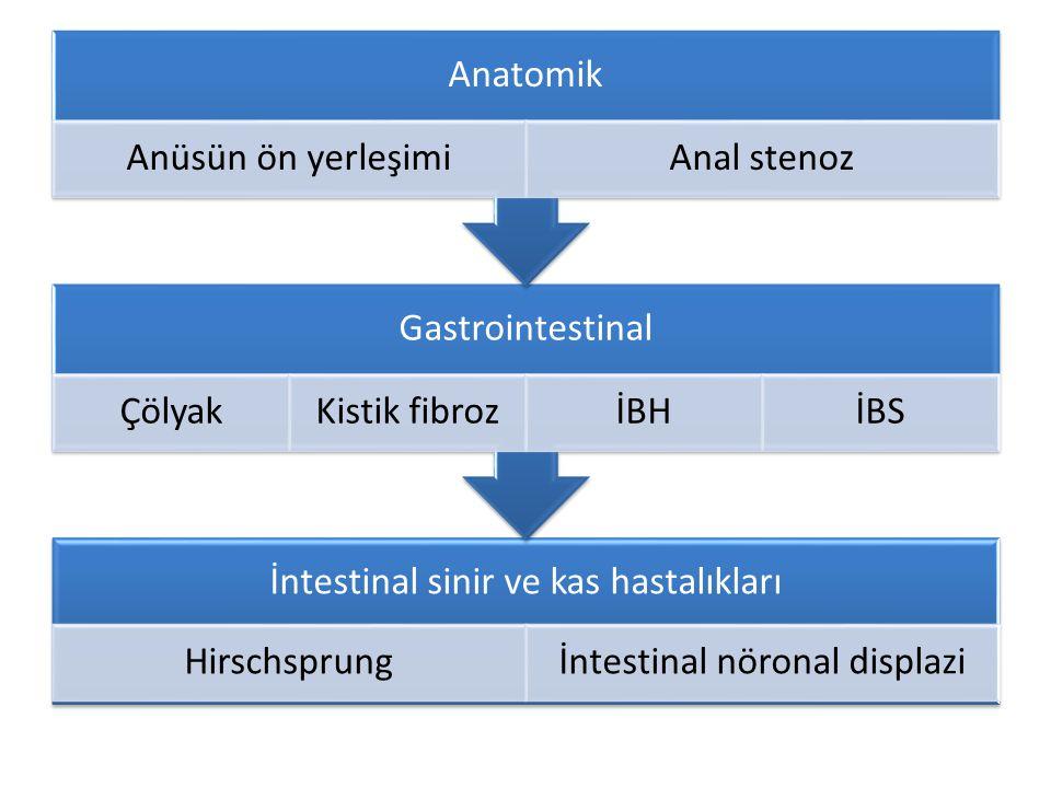 İntestinal sinir ve kas hastalıkları Hirschsprung