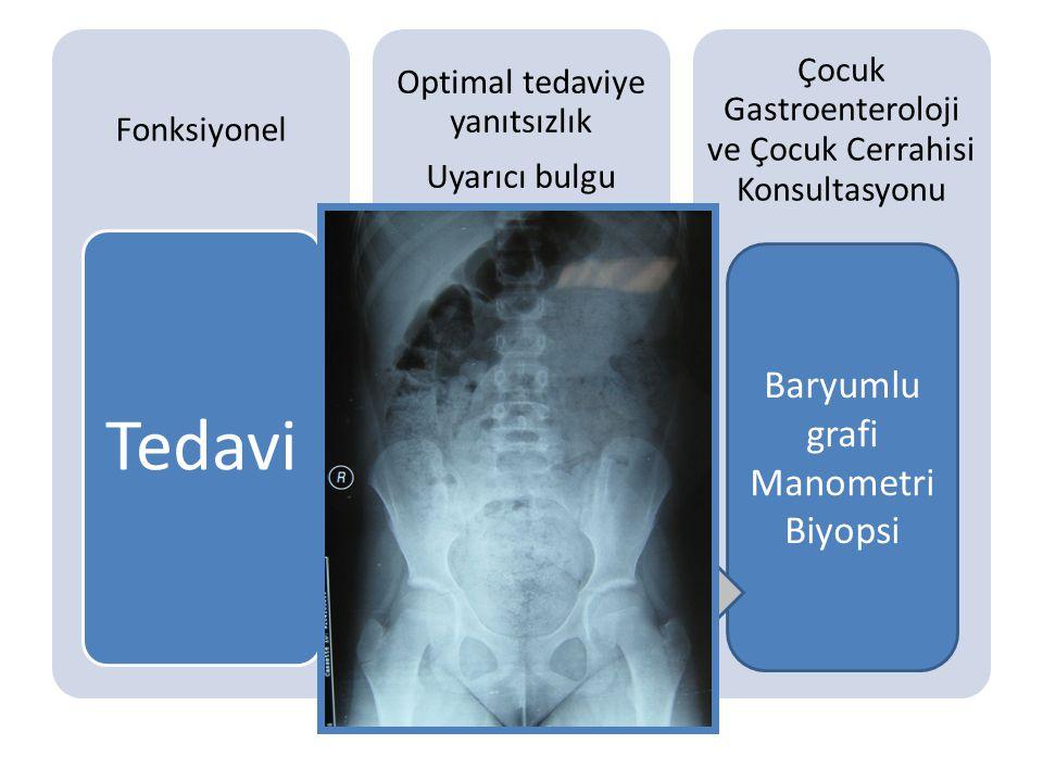 Çölyak serolojisi Ca Tiroid testleri Ter testi Baryumlu grafi