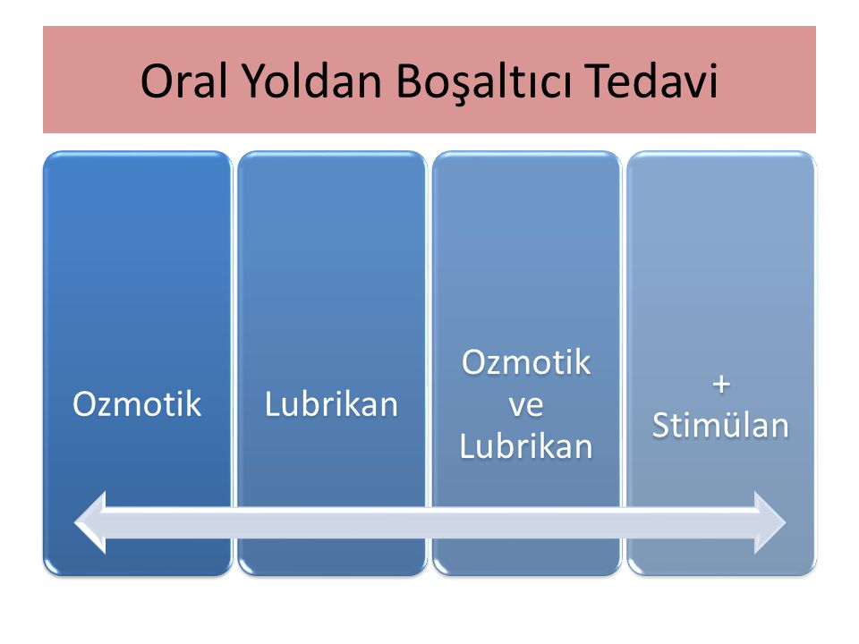 Oral Yoldan Boşaltıcı Tedavi
