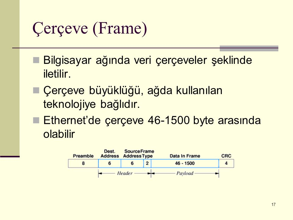 Çerçeve (Frame) Bilgisayar ağında veri çerçeveler şeklinde iletilir.