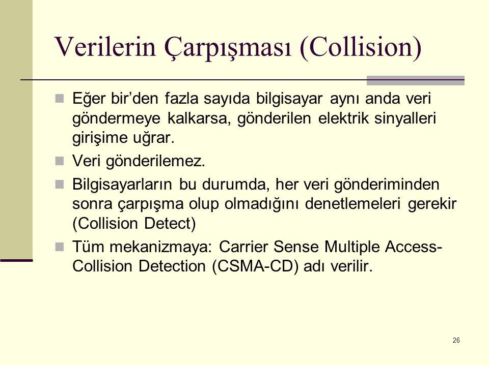 Verilerin Çarpışması (Collision)
