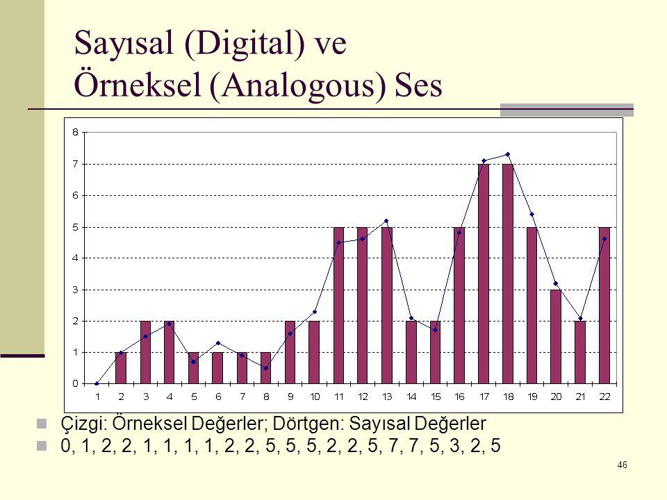 Sayısal (Digital) ve Örneksel (Analogous) Ses