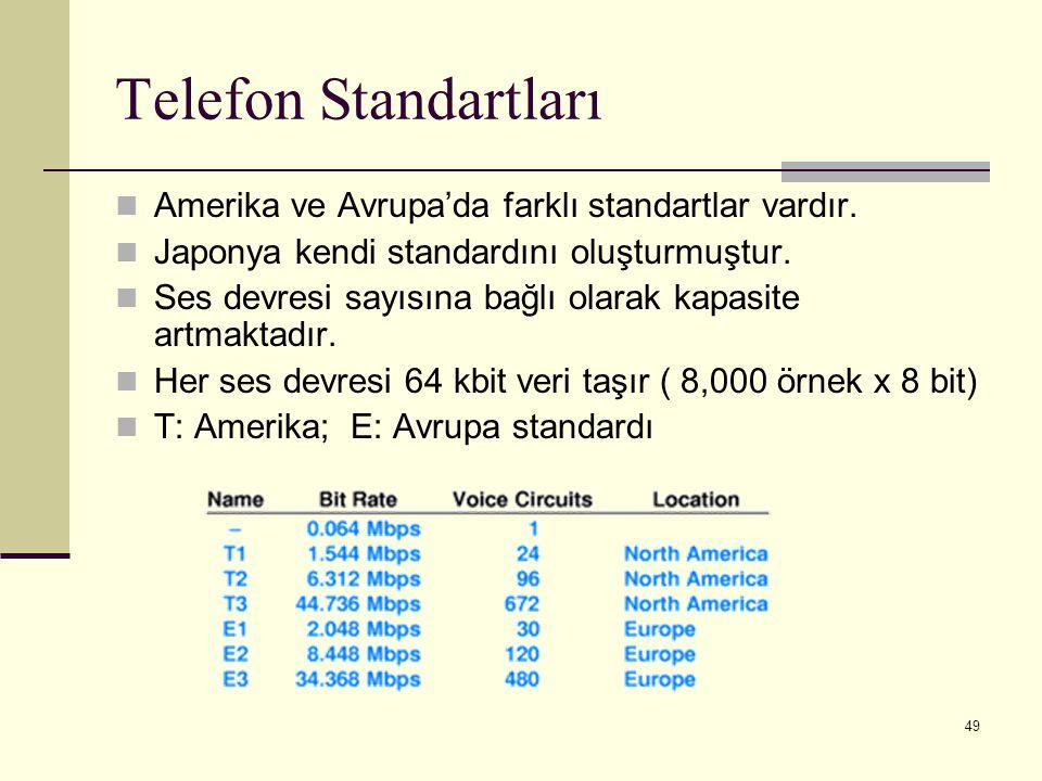 Telefon Standartları Amerika ve Avrupa'da farklı standartlar vardır.