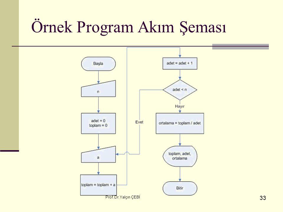 Örnek Program Akım Şeması
