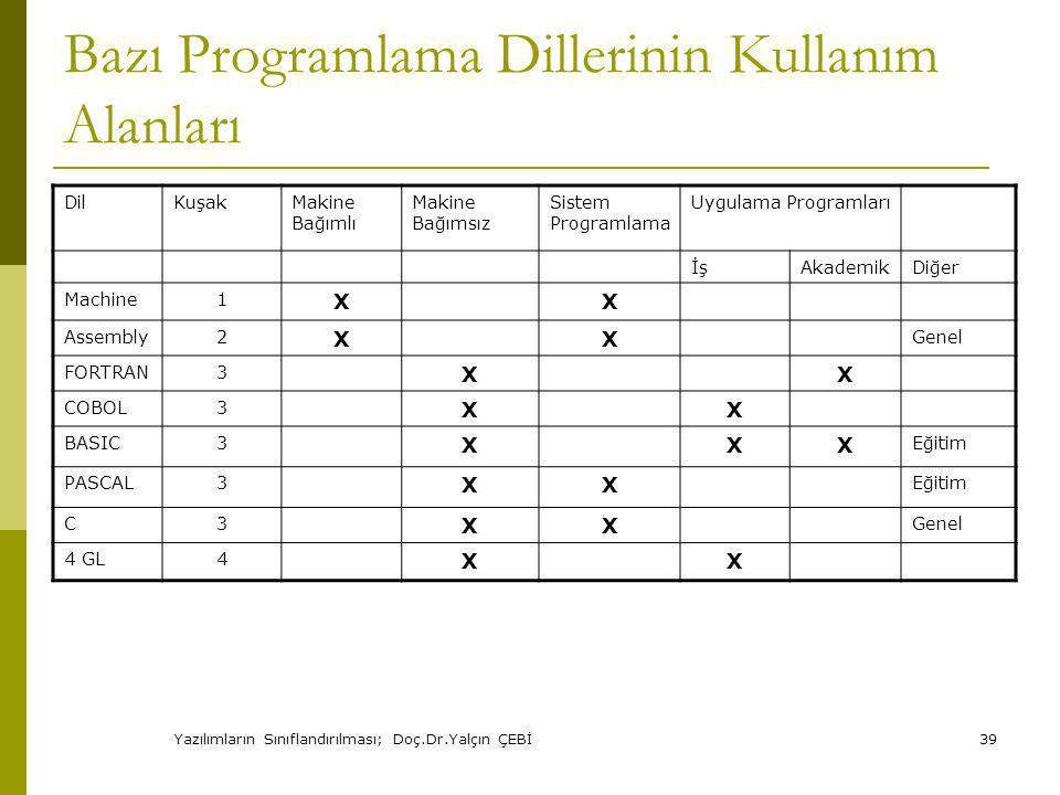 Bazı Programlama Dillerinin Kullanım Alanları