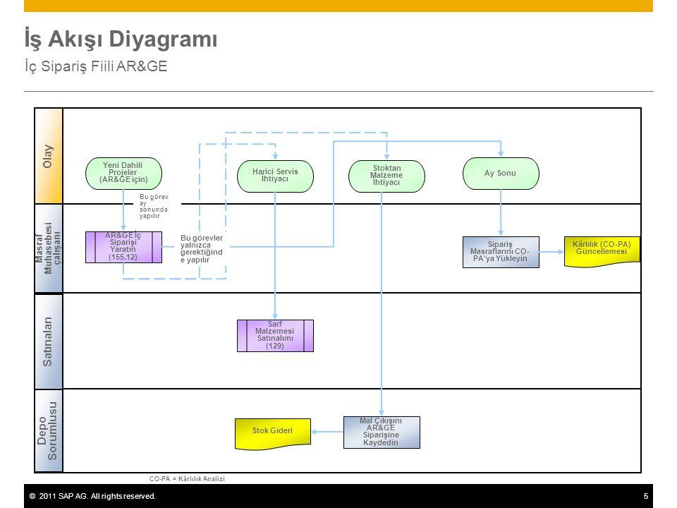 İş Akışı Diyagramı İç Sipariş Fiili AR&GE Olay Satınalan