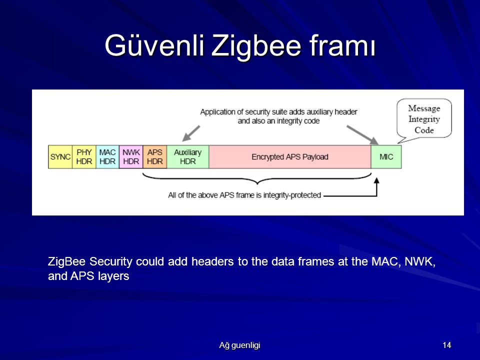 Güvenli Zigbee framı ZigBee Security could add headers to the data frames at the MAC, NWK, and APS layers.