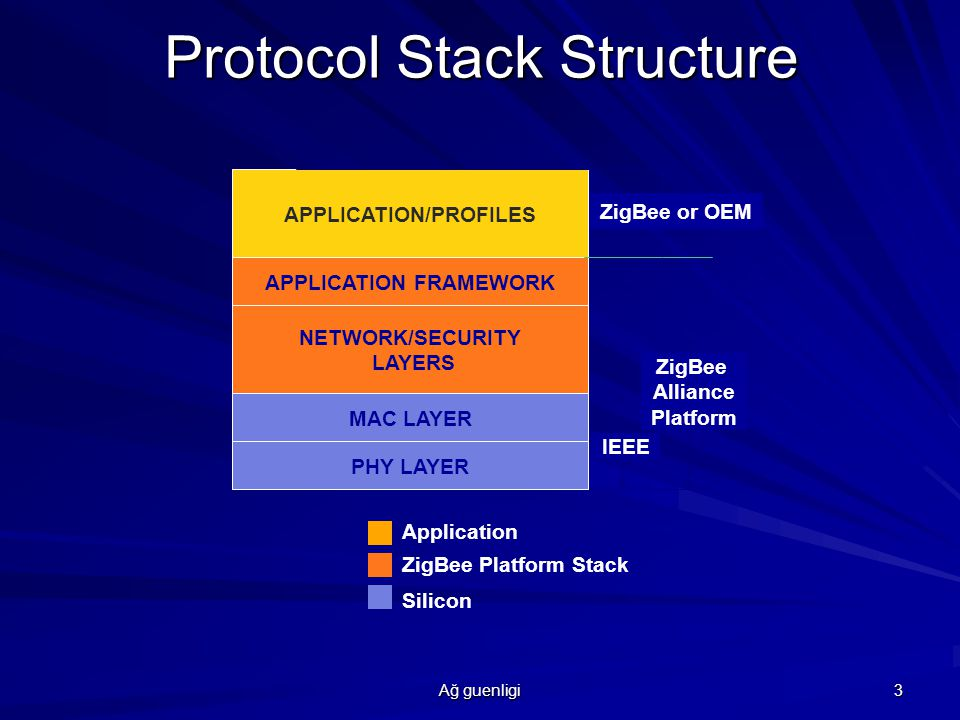 Protocol Stack Structure
