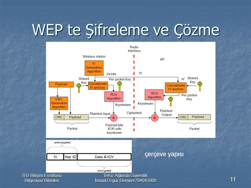 WEP te Şifreleme ve Çözme