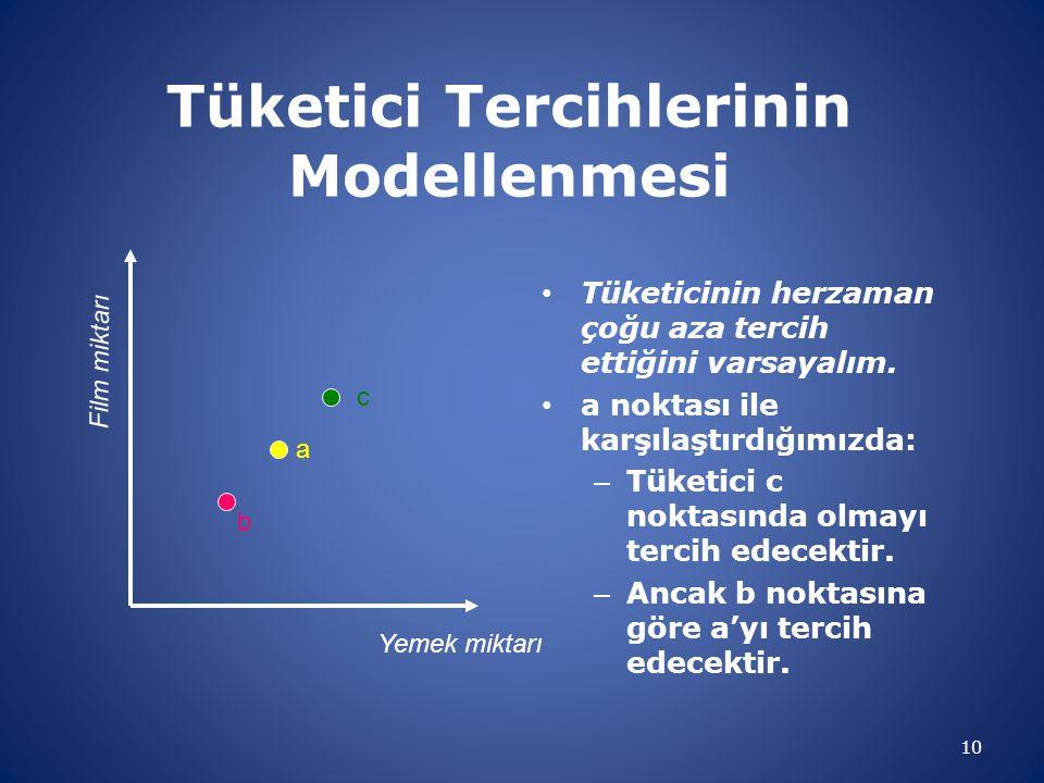 Tüketici Tercihlerinin Modellenmesi