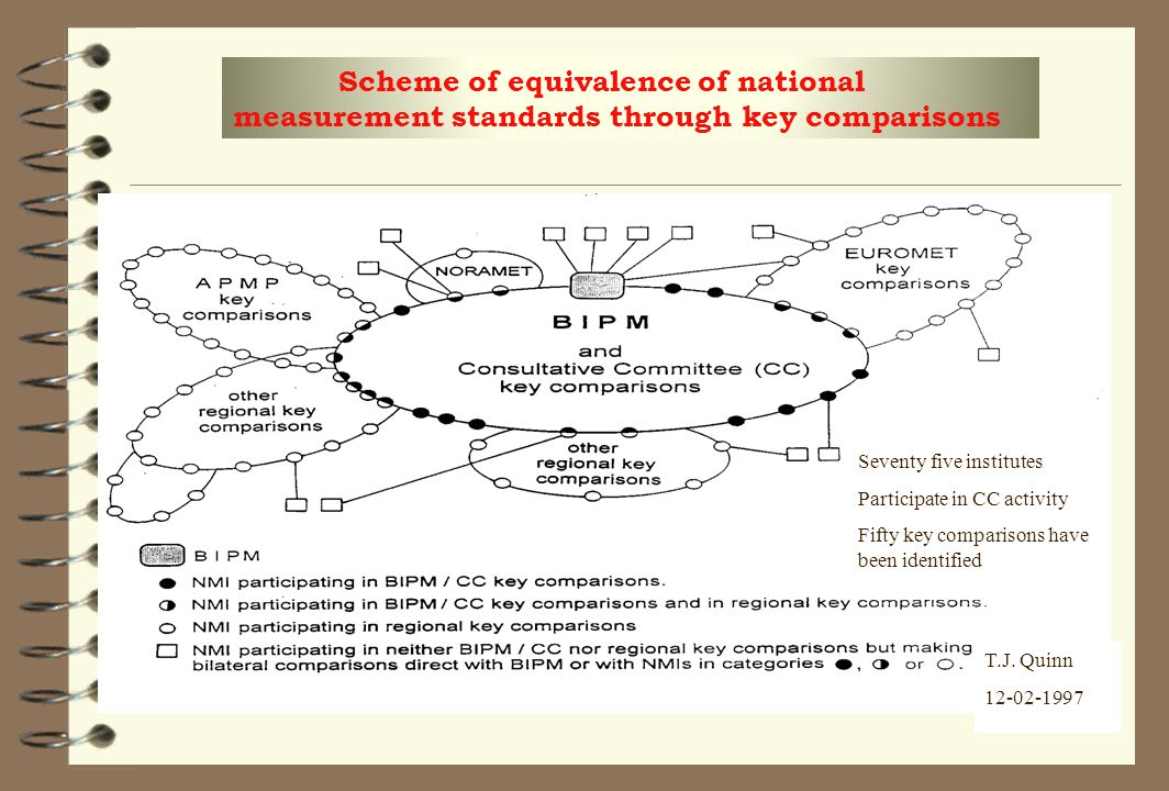Scheme of equivalence of national measurement standards through key comparisons