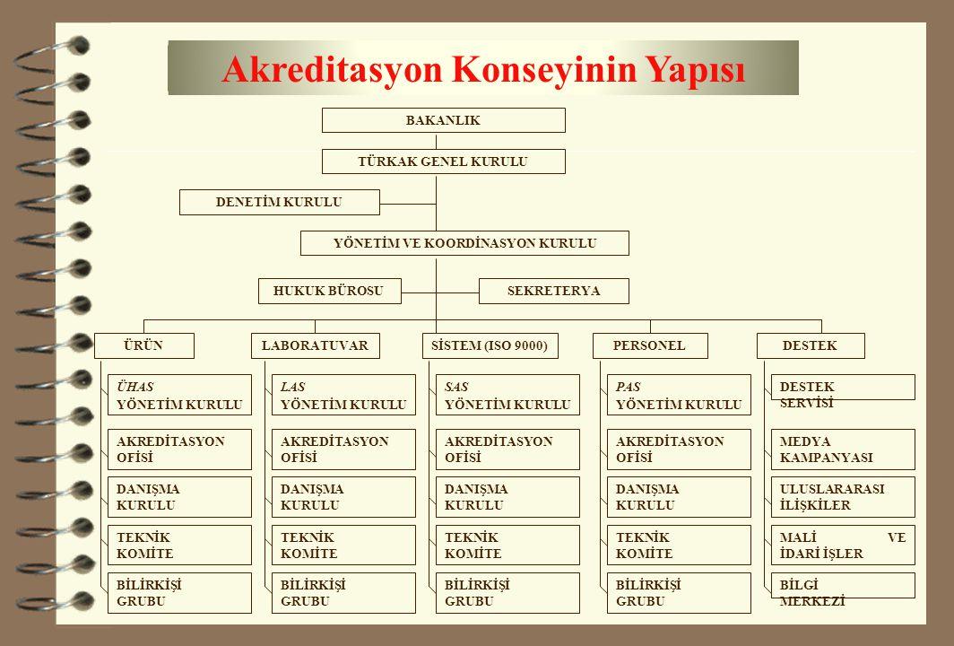 Akreditasyon Konseyinin Yapısı