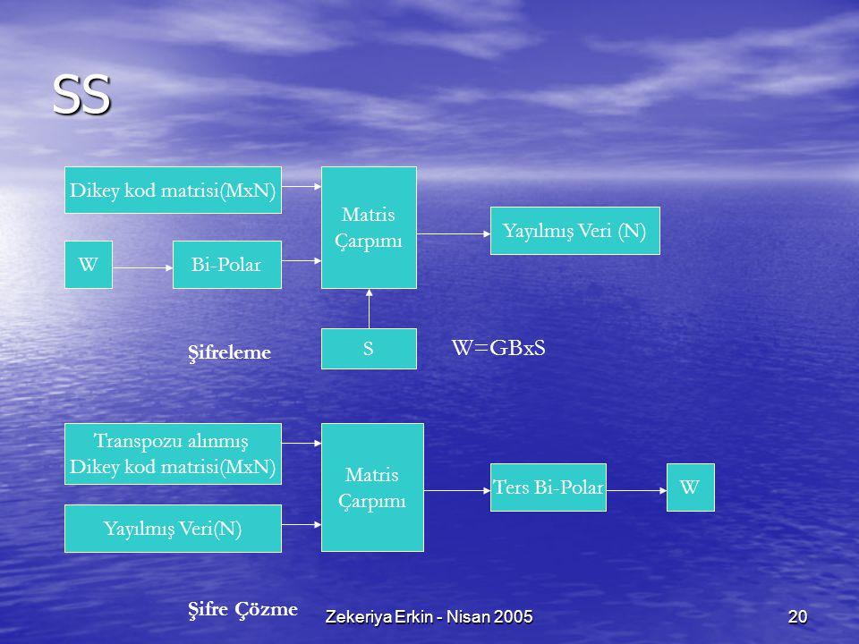 SS W=GBxS Dikey kod matrisi(MxN) Matris Çarpımı Yayılmış Veri (N) W