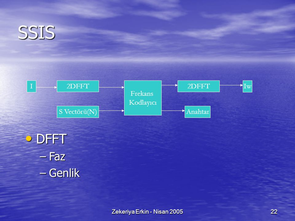 SSIS DFFT Faz Genlik I 2DFFT Frekans Kodlayıcı 2DFFT Iw S Vectörü(N)