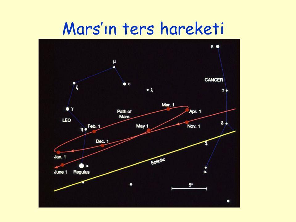 Mars'ın ters hareketi
