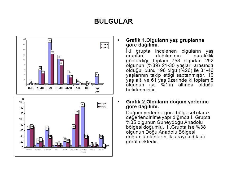 BULGULAR Grafik 1.Olguların yaş gruplarına göre dağılımı.