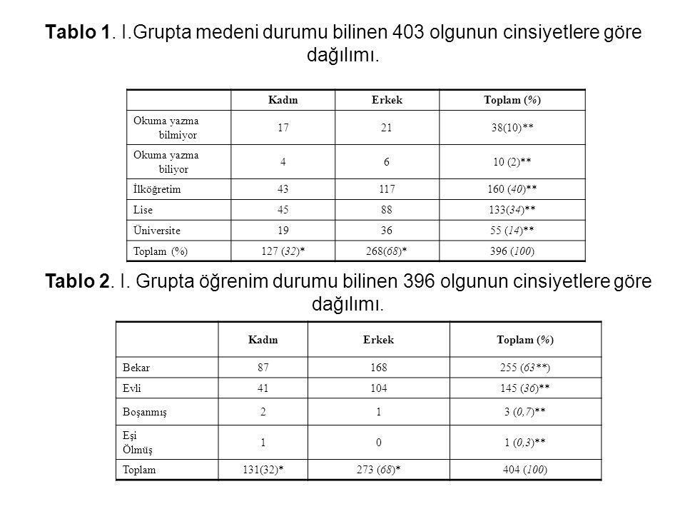 Tablo 1. I.Grupta medeni durumu bilinen 403 olgunun cinsiyetlere göre dağılımı.