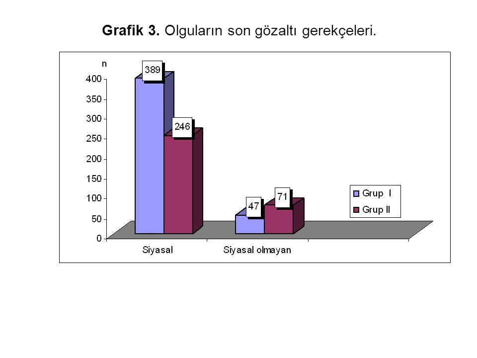 Grafik 3. Olguların son gözaltı gerekçeleri.