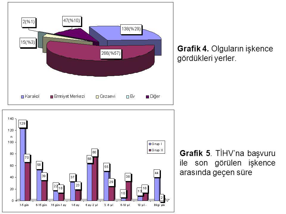 Grafik 4. Olguların işkence gördükleri yerler.