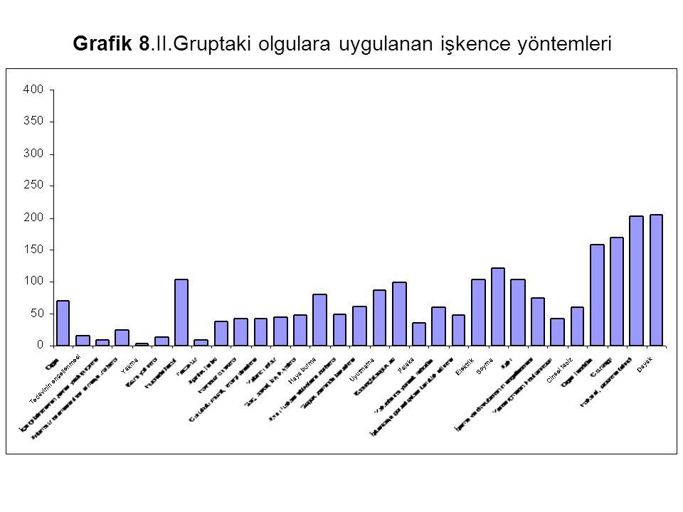 Grafik 8.II.Gruptaki olgulara uygulanan işkence yöntemleri