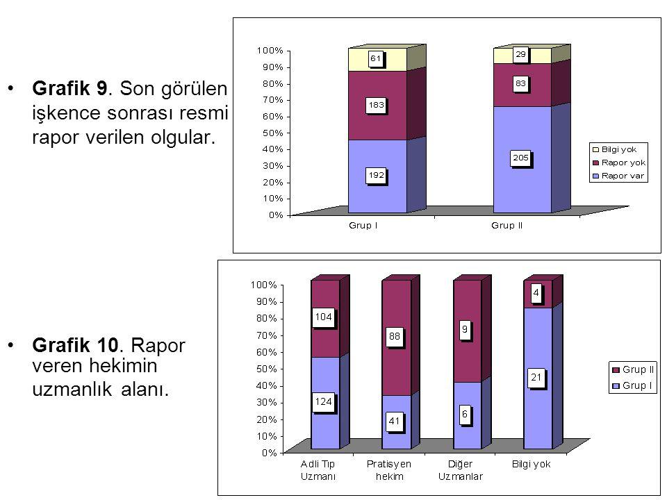 Grafik 9. Son görülen işkence sonrası resmi rapor verilen olgular.