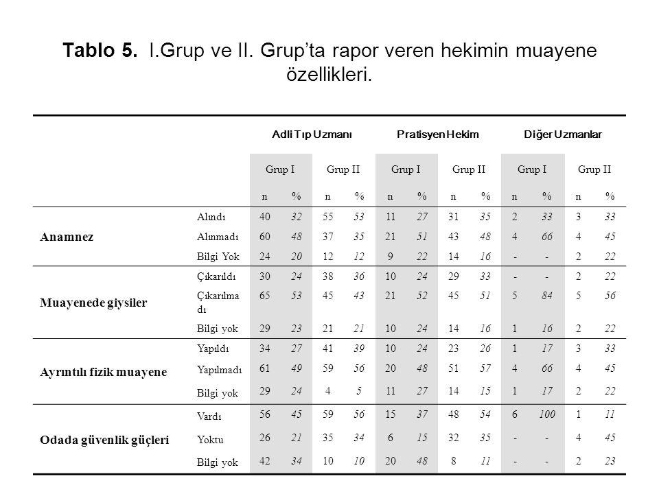 Tablo 5. I.Grup ve II. Grup'ta rapor veren hekimin muayene özellikleri.