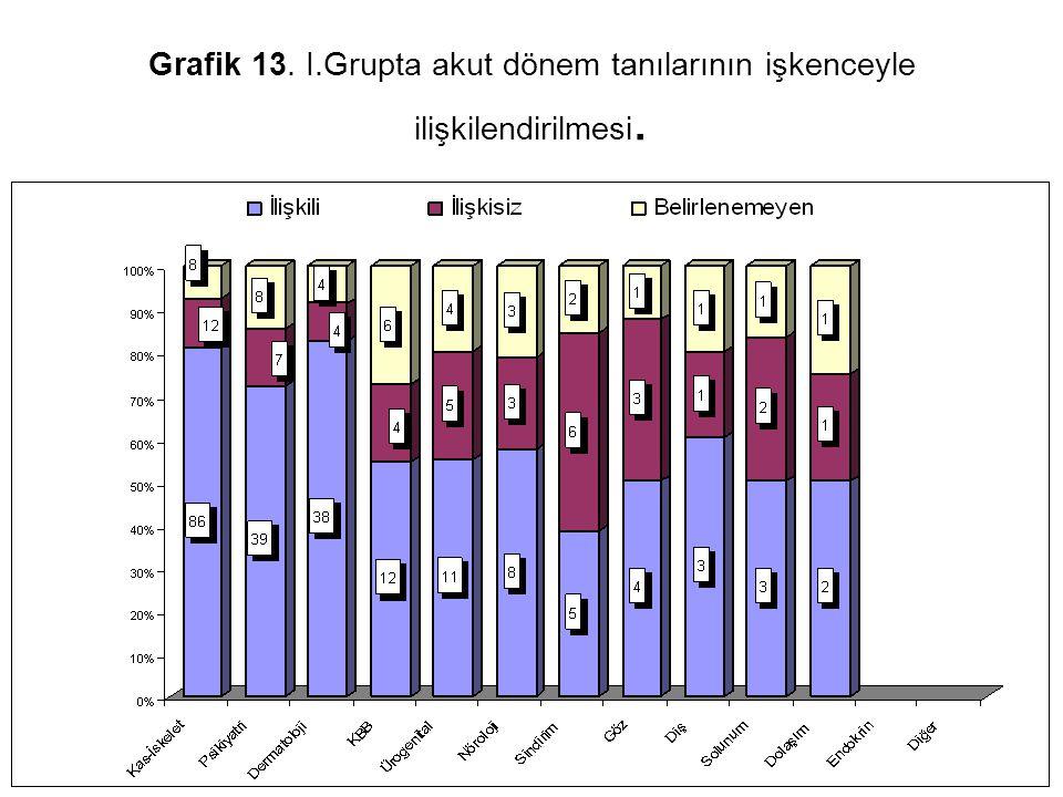 Grafik 13. I.Grupta akut dönem tanılarının işkenceyle ilişkilendirilmesi.