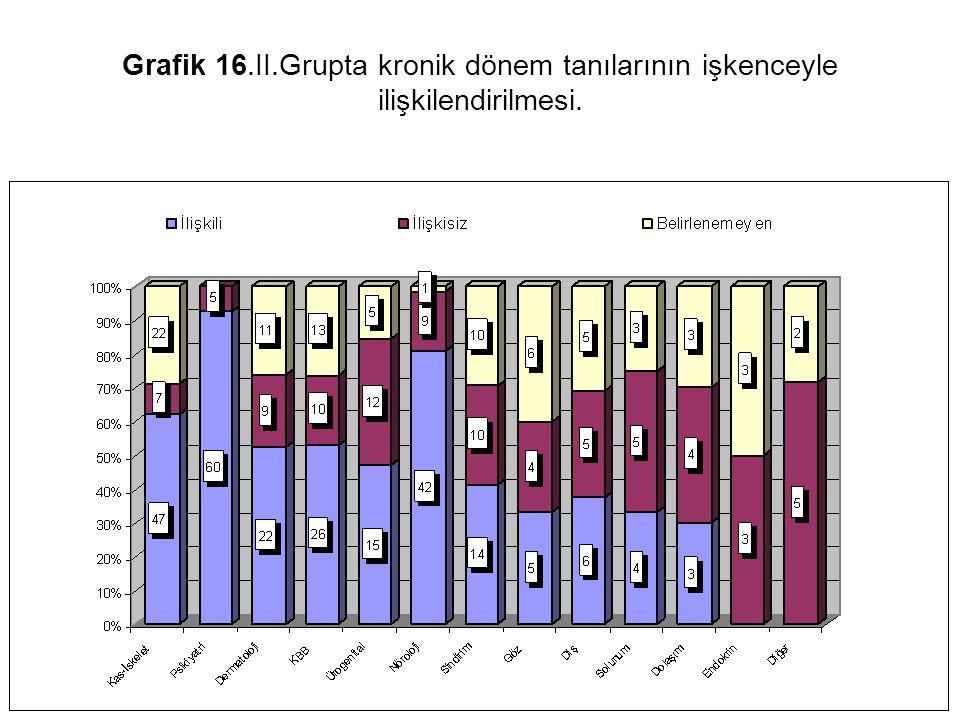 Grafik 16.II.Grupta kronik dönem tanılarının işkenceyle ilişkilendirilmesi.