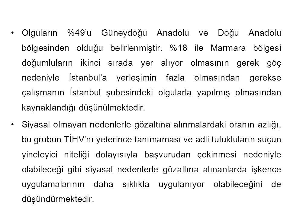 Olguların %49'u Güneydoğu Anadolu ve Doğu Anadolu bölgesinden olduğu belirlenmiştir. %18 ile Marmara bölgesi doğumluların ikinci sırada yer alıyor olmasının gerek göç nedeniyle İstanbul'a yerleşimin fazla olmasından gerekse çalışmanın İstanbul şubesindeki olgularla yapılmış olmasından kaynaklandığı düşünülmektedir.