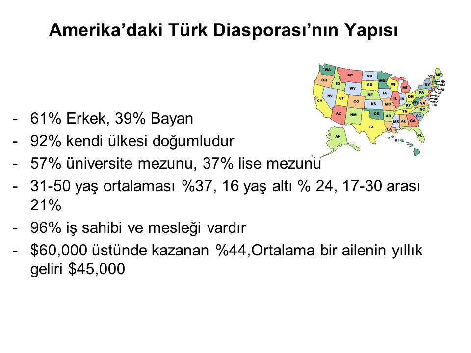 Amerika'daki Türk Diasporası'nın Yapısı