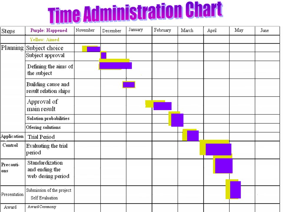 Time Administration Chart