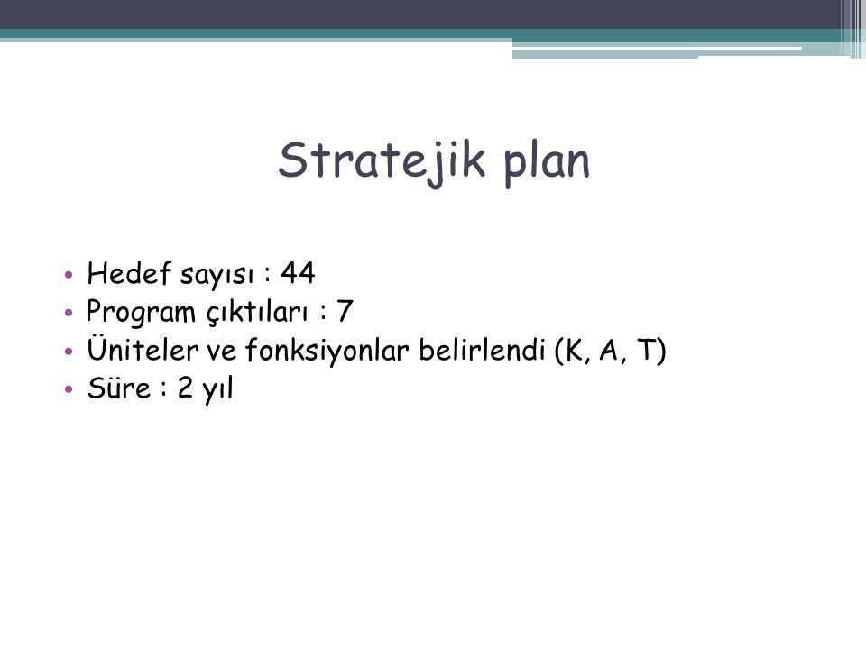 Stratejik plan Hedef sayısı : 44 Program çıktıları : 7