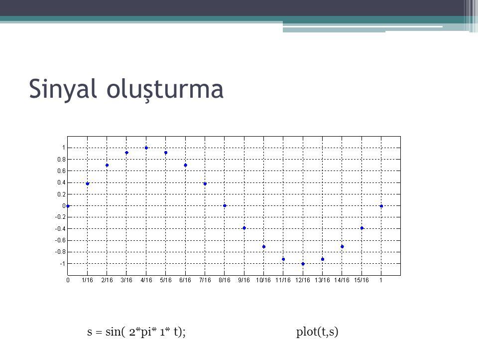 Sinyal oluşturma s = sin( 2*pi* 1* t); plot(t,s)