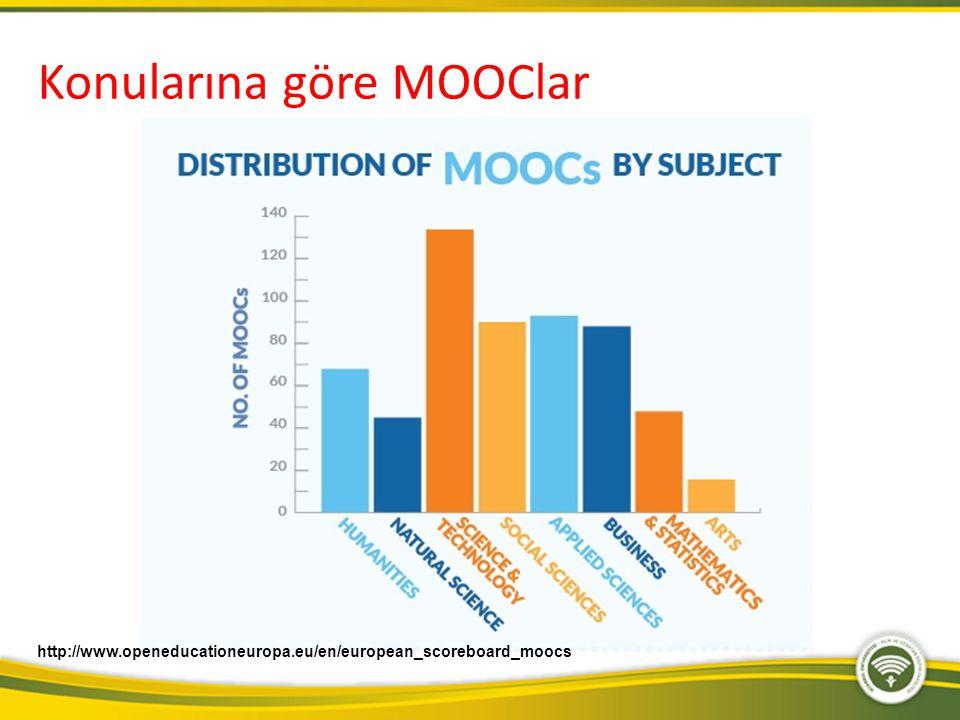 Konularına göre MOOClar