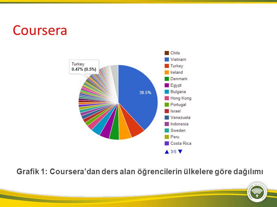 Coursera Grafik 1: Coursera'dan ders alan öğrencilerin ülkelere göre dağılımı