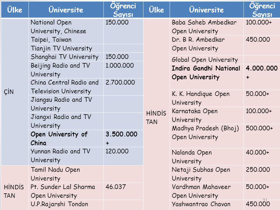 Ülke Üniversite Öğrenci Sayısı