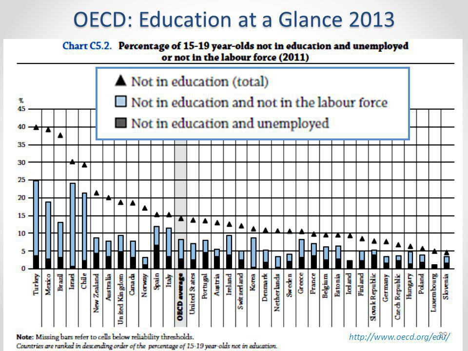 OECD: Education at a Glance 2013