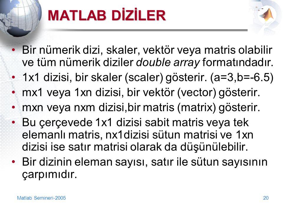 MATLAB DİZİLER Bir nümerik dizi, skaler, vektör veya matris olabilir ve tüm nümerik diziler double array formatındadır.