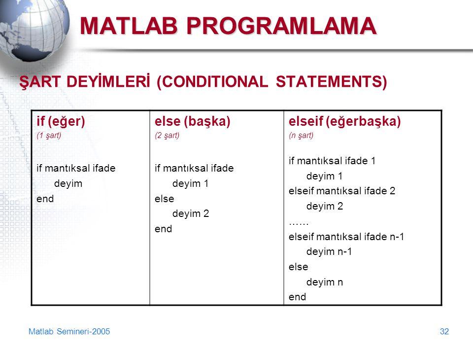 MATLAB PROGRAMLAMA ŞART DEYİMLERİ (CONDITIONAL STATEMENTS) if (eğer)