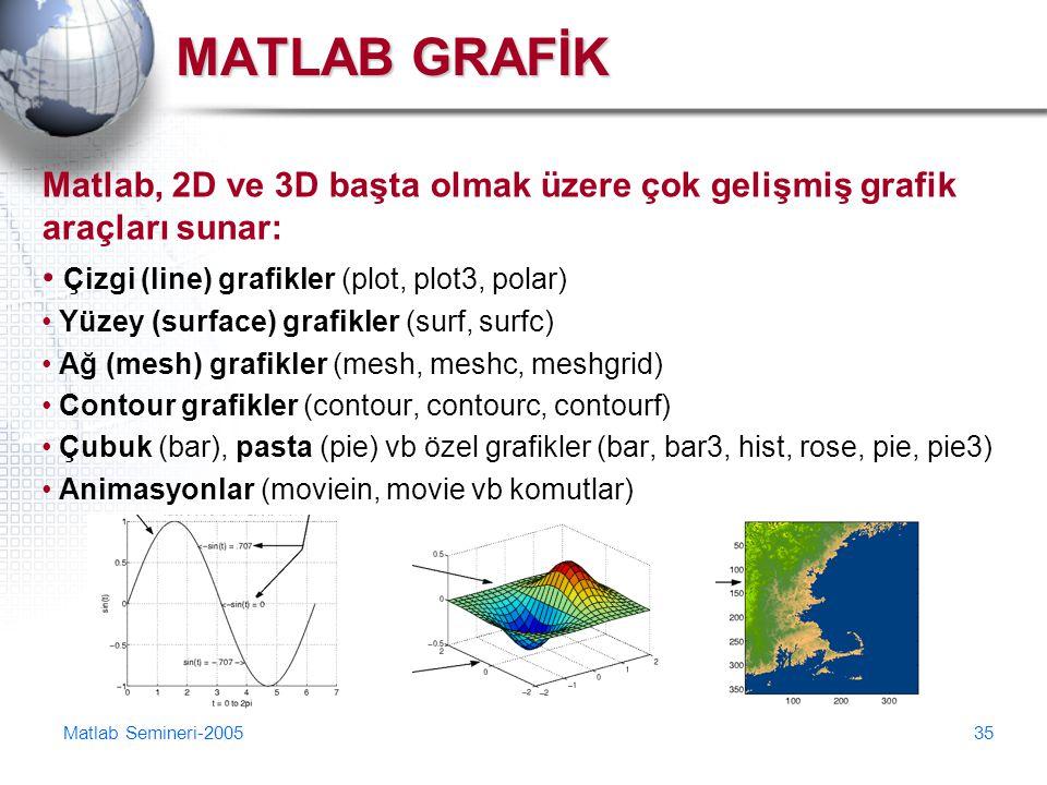 MATLAB GRAFİK Matlab, 2D ve 3D başta olmak üzere çok gelişmiş grafik araçları sunar: Çizgi (line) grafikler (plot, plot3, polar)
