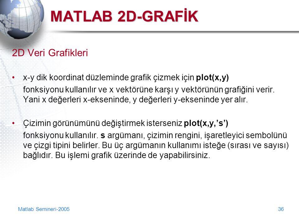 MATLAB 2D-GRAFİK 2D Veri Grafikleri