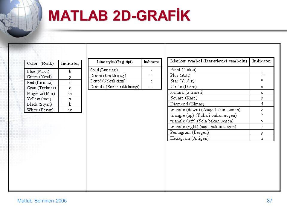 MATLAB 2D-GRAFİK Matlab Semineri-2005