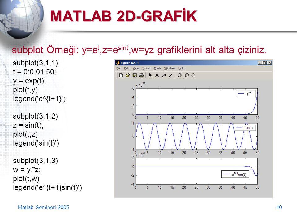 MATLAB 2D-GRAFİK subplot Örneği: y=et,z=esint,w=yz grafiklerini alt alta çiziniz. subplot(3,1,1) t = 0:0.01:50;