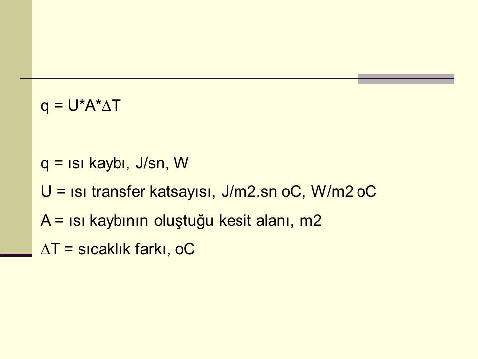 q = U*A*∆T q = ısı kaybı, J/sn, W. U = ısı transfer katsayısı, J/m2.sn oC, W/m2 oC. A = ısı kaybının oluştuğu kesit alanı, m2.