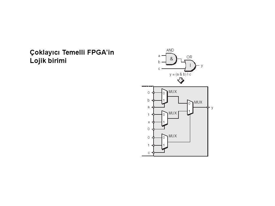 Çoklayıcı Temelli FPGA'in Lojik birimi