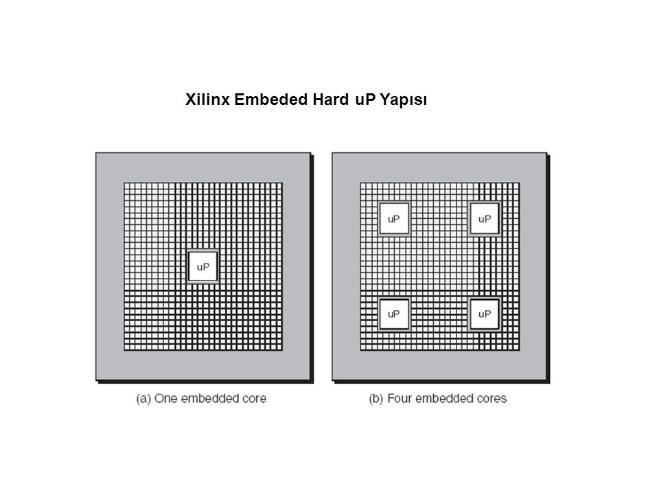 Xilinx Embeded Hard uP Yapısı