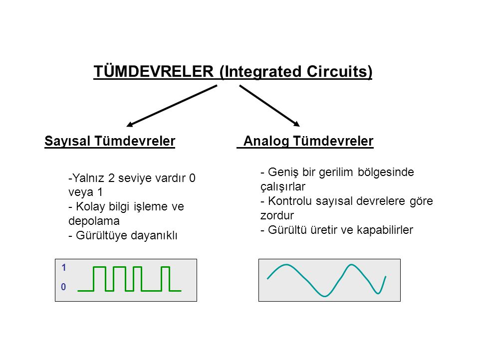 TÜMDEVRELER (Integrated Circuits)