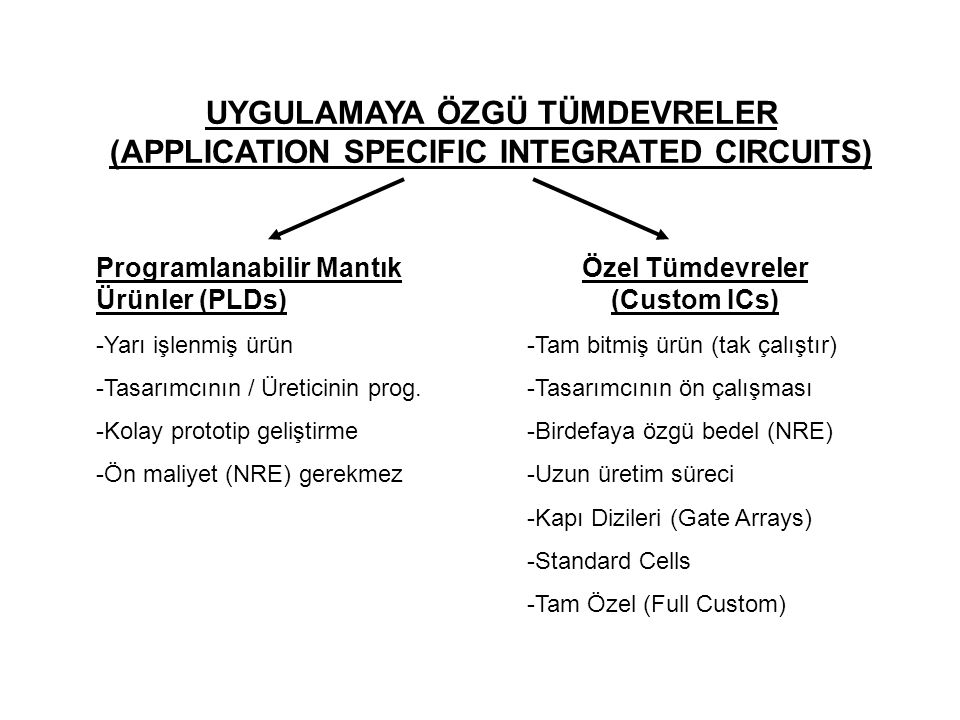 UYGULAMAYA ÖZGÜ TÜMDEVRELER (APPLICATION SPECIFIC INTEGRATED CIRCUITS)